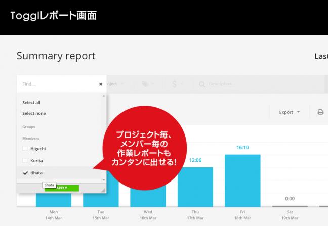 プロジェクト毎、メンバー毎の作業レポートもカンタンに出せる!