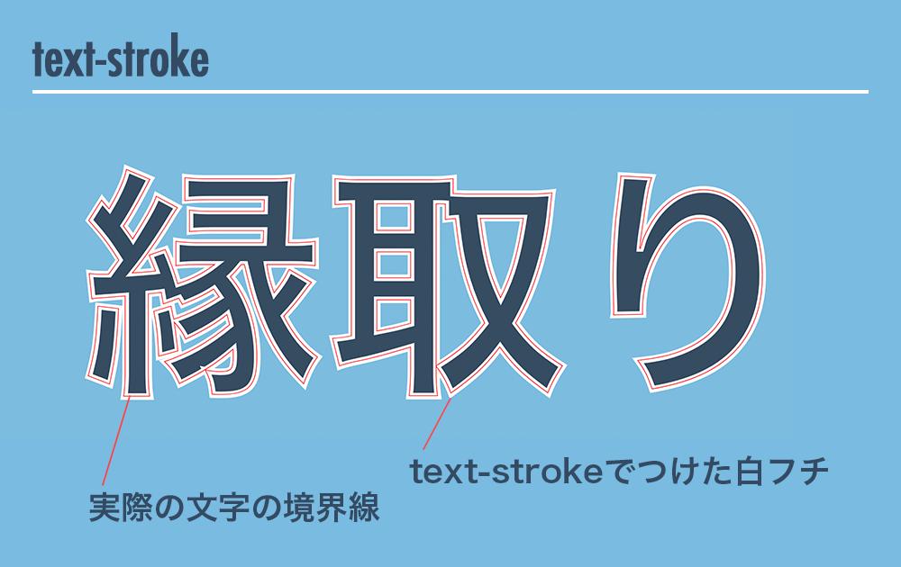 text-strokeで文字に白フチをつけた図