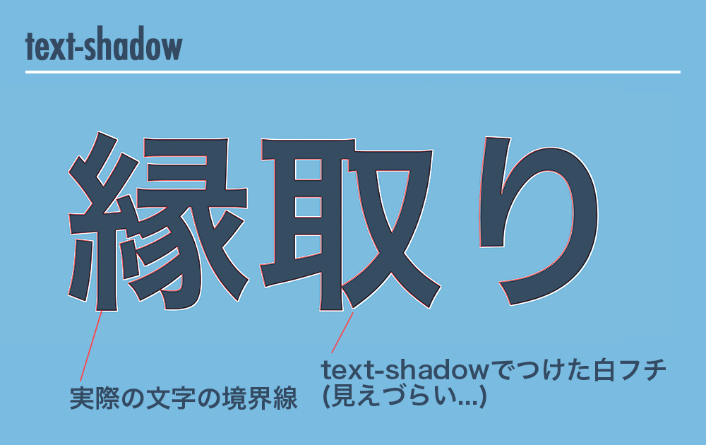 text-shadowで文字に白フチをつけた図
