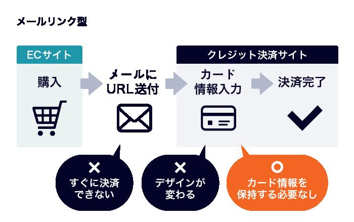 メールリンク型