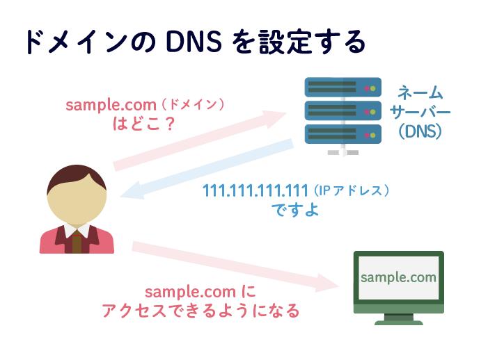 ドメインのDNSを設定する